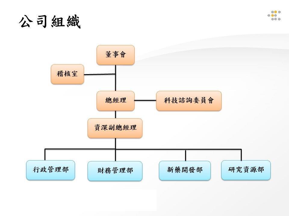 台睿組織圖